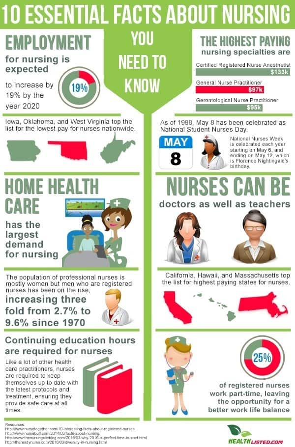 10 essential nursing facts