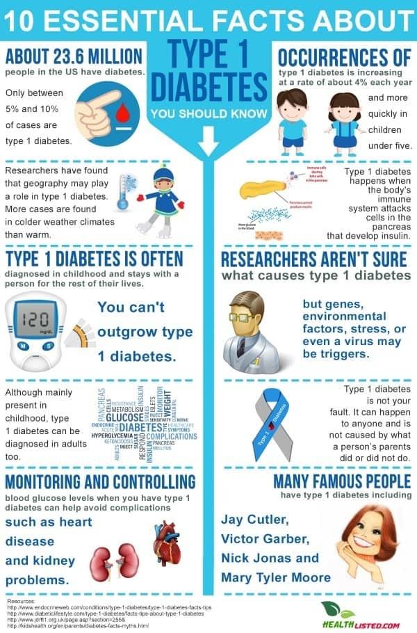 10 Fact About Diabetes