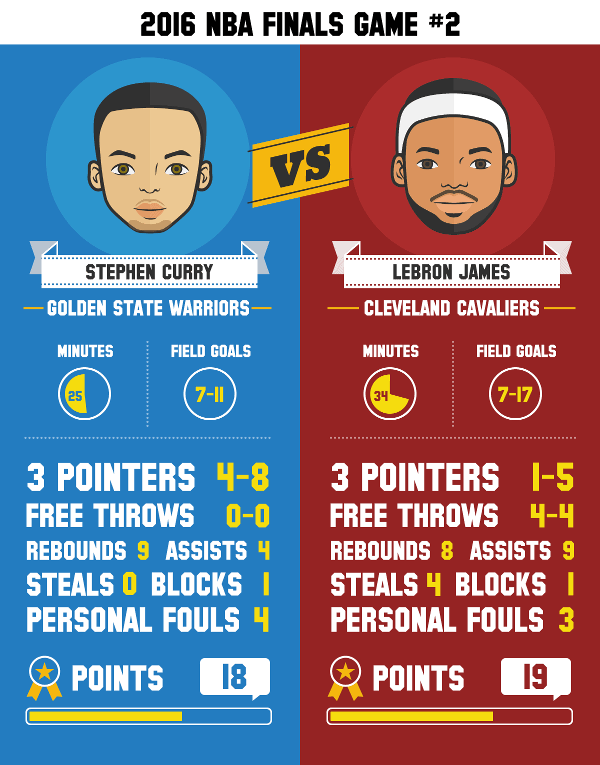 Stephen-vs-Lebron-infographic-final